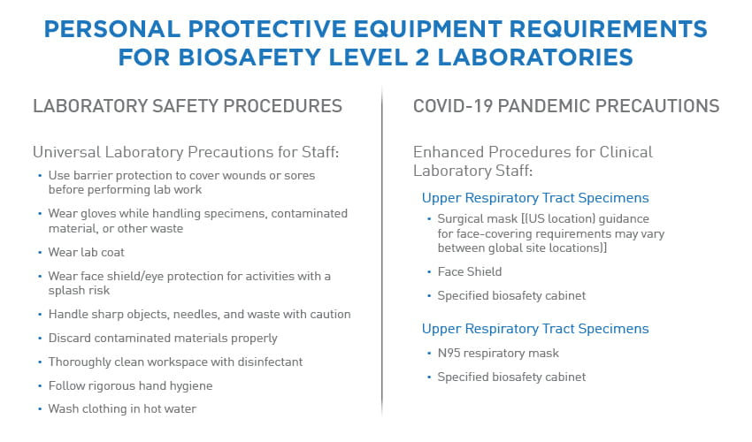 guidelines COVID19 lab ppe